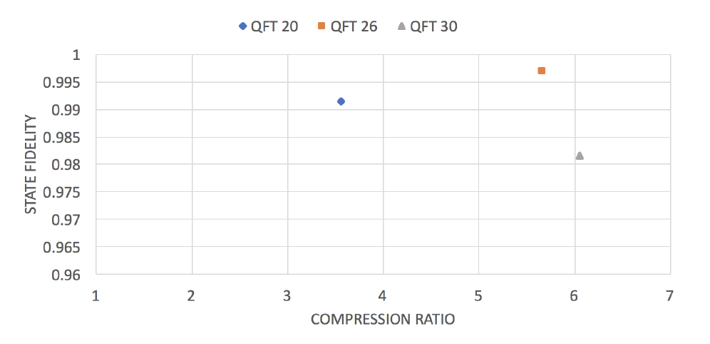 Compression ratio and fidelity of QFT benchmarks.