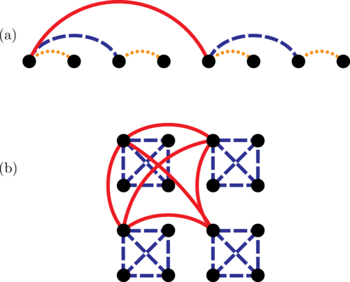 An illustration of the embedding of a hierarchy on a (a) one- or (b) two-dimensional lattice of qubits