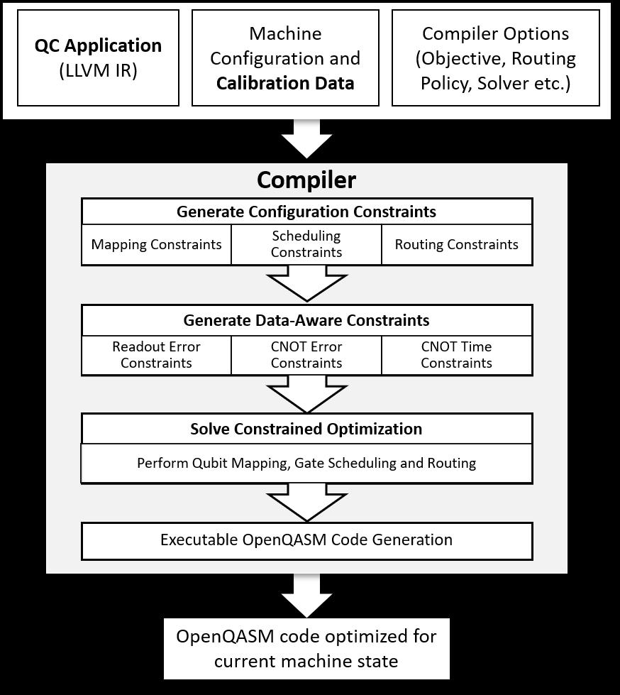 Optimization Pipeline