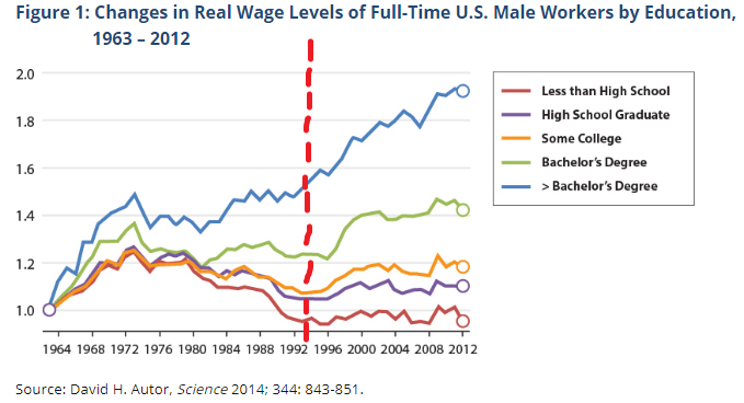 wages_by_education_level.png