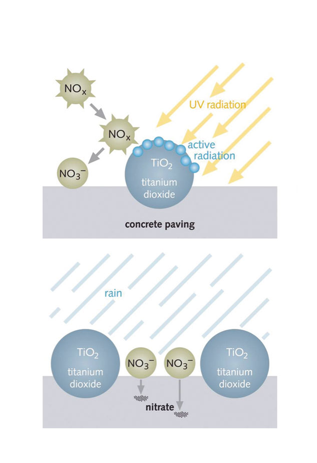 Reaction Process - How TioCem reduces NOXThe velocity of the photocatalytical oxidation depends on the light intensity and air flow. In tests 40% NOX immediately oxidises to NO3.
