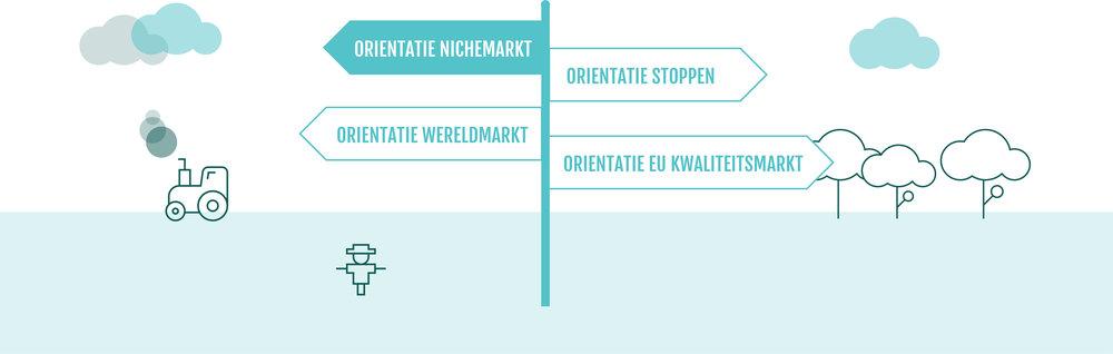 Lokale nichemarkt Het initiatief komt vanuit de boeren die zich richten op de lokale nichemarkt.