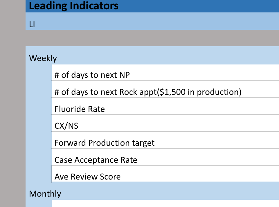 Leading Indicator - KPI Sheet - Here are the main Leading Indicators and KPIs you need to watch to run your dental practice.