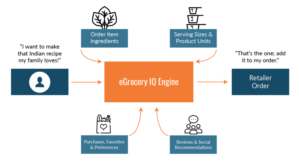 eGrocery IQ graphic.png