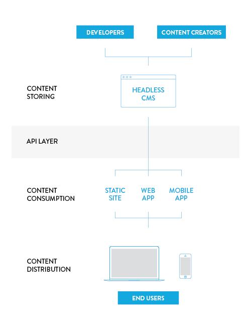 Source  https://snipcart.com/blog/headless-ecommerce-guide