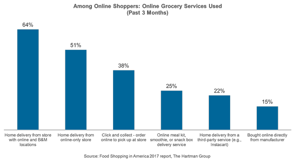 Click-and-Mortar: Blending eCommerce with Traditional Grocery