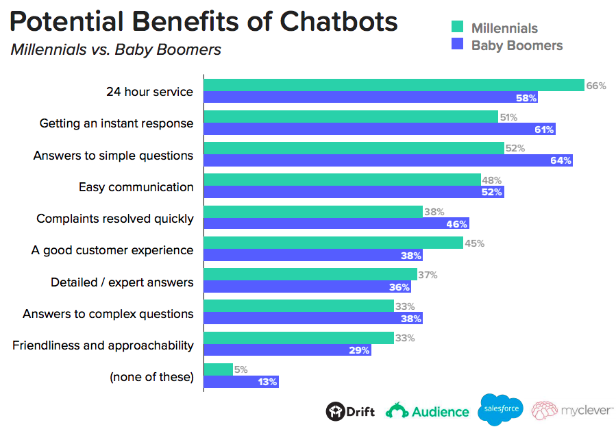 Compared to apps, customers say chatbots are 35% better at answering both quick, and complex questions.