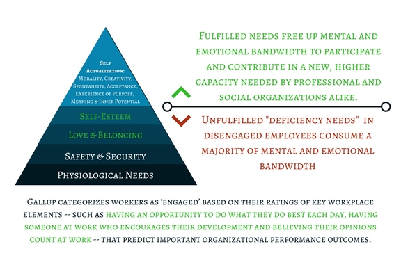 Engagement + Maslow.jpg