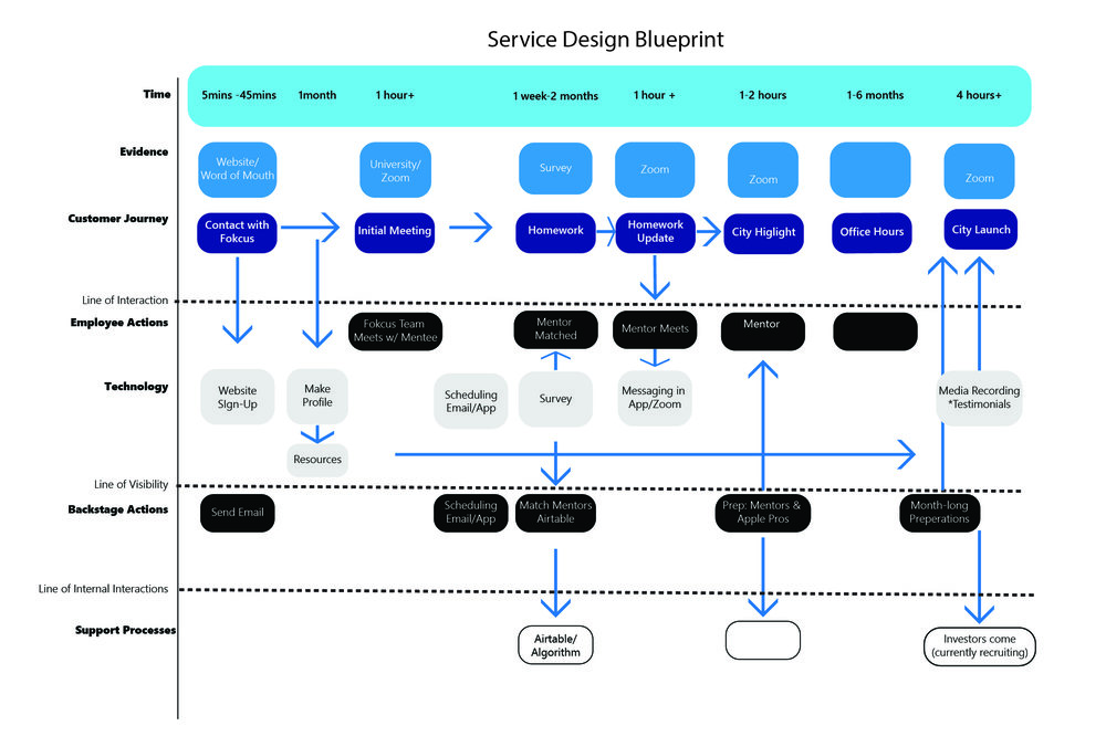 Service Design Blueprint -