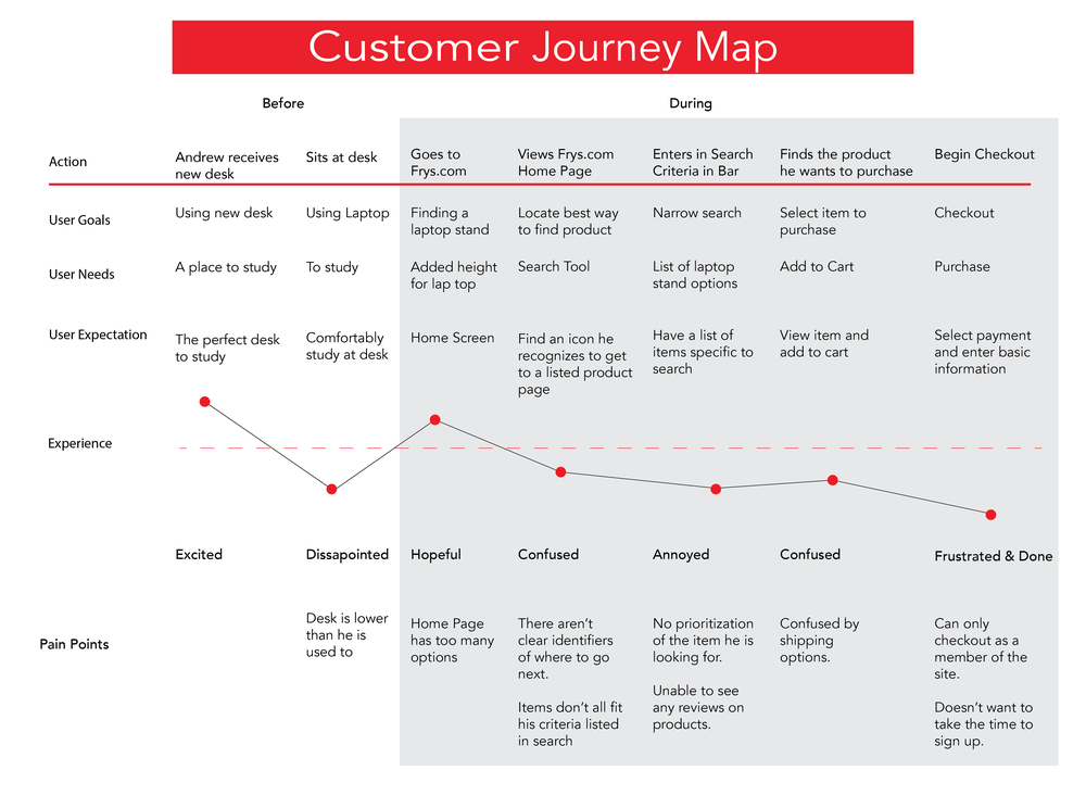 Frys Customer Journey Map-01.png