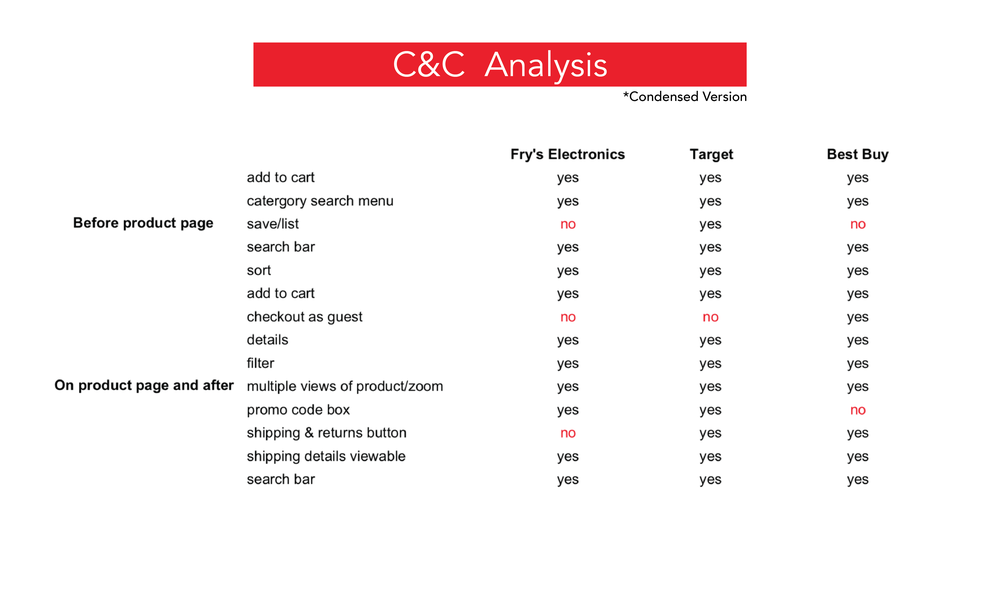 Frys C&C Analysis-01.png