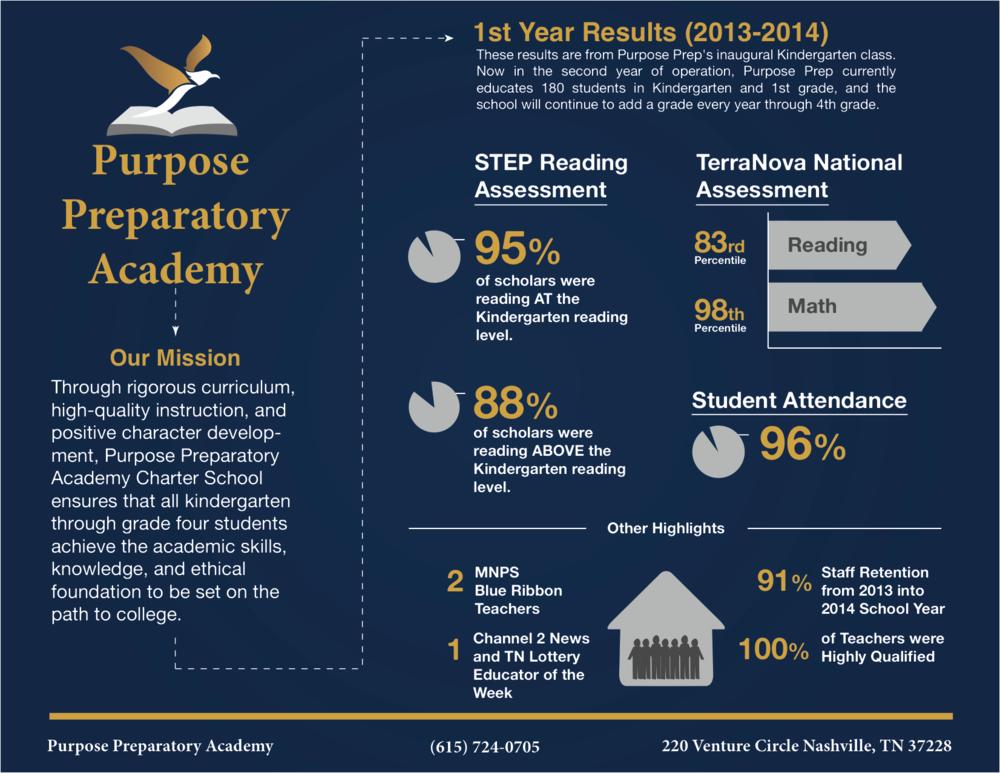 purposeprep_schooldata2013-2014.png