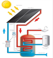 Plug & Play low cost Heat Exchange Panel