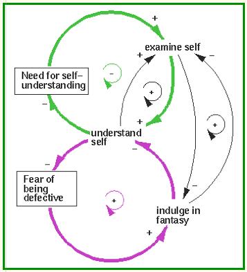 Enneagram feedback cycle - comfort and stress loop