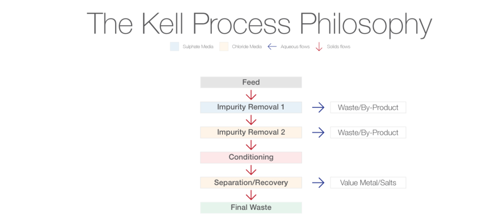 Kell-Process-Philosophy.png