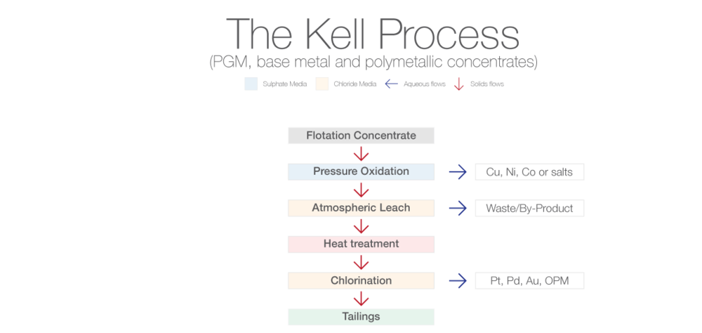 Kell-Process-PGM-Base-Metal.png