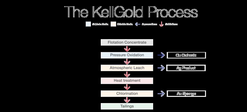 KellGold-Process.png