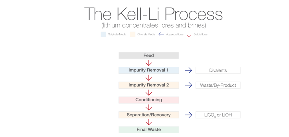 Kell-Li-Processl.png