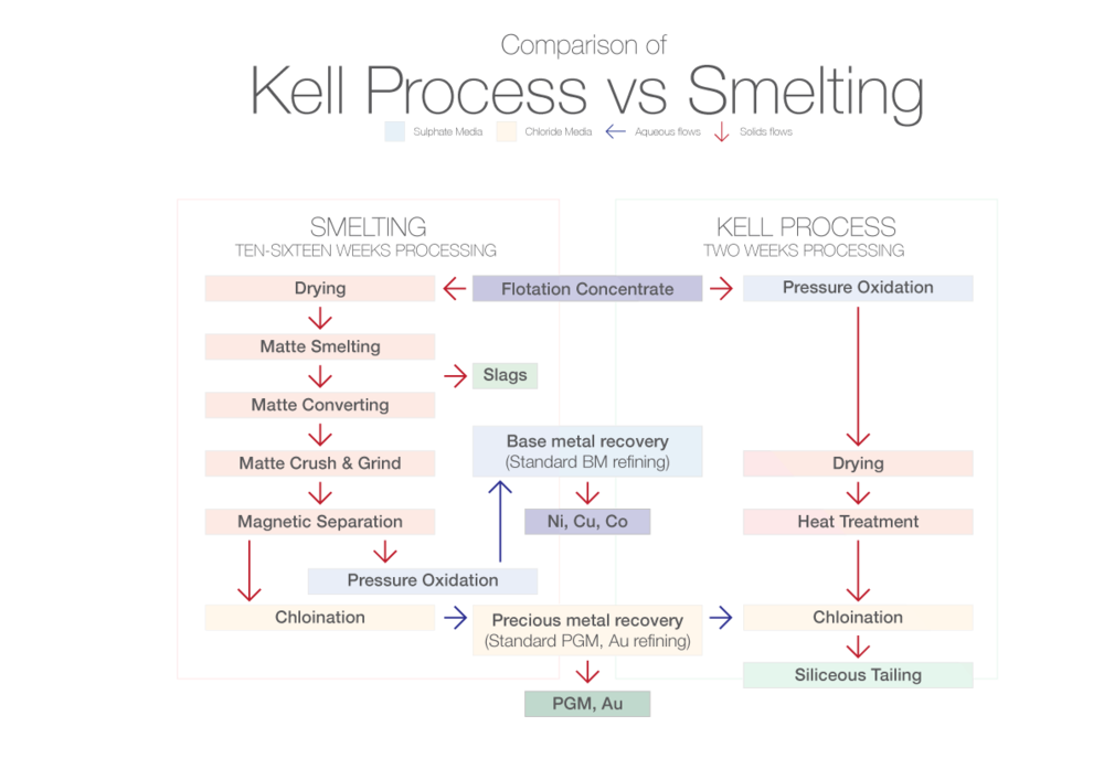 - The Kell Process consists of several commercially proven unit operations. S, Ni, Co and Cu are first selectively removed by use of a pressure oxidation step during which the dissolution of PGM is minimized. The residue from pressure oxidation is subjected to a thermal treatment to ensure efficient PGM recovery by subsequent chlorination. All the core steps are very similar to well-proven conventional unit operations in common use, as are the subsequent metal recovery steps to provide marketable end products. A key feature of Kell is that the sulphate (base metal leach) and chloride (precious metal leach) medias are kept entirely separate, enabling the process chemistry to be controlled and materials selection simplified.