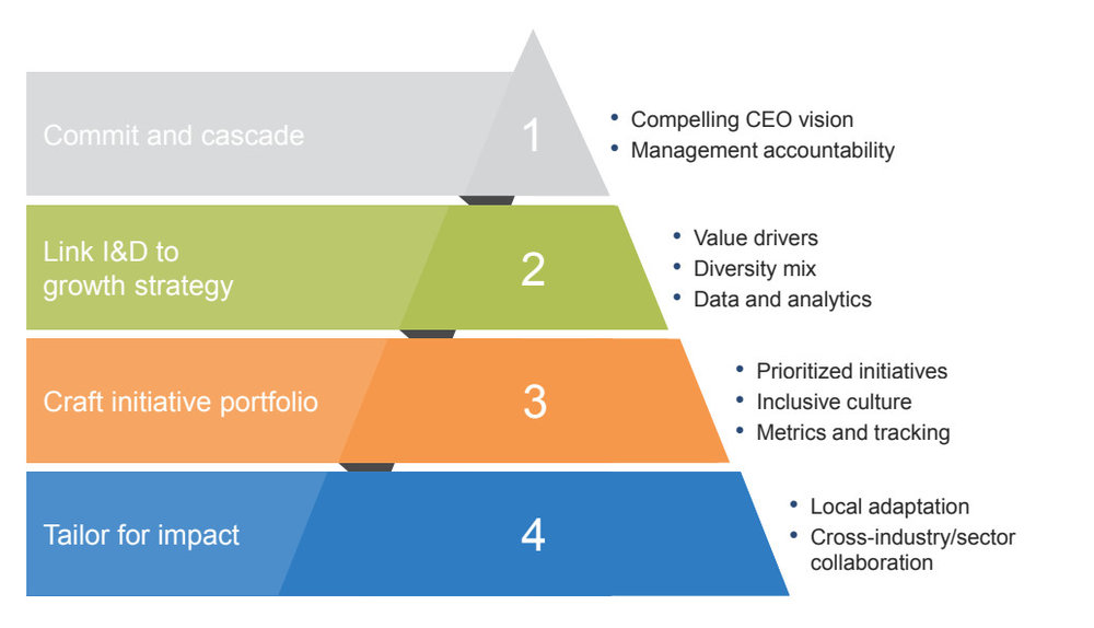 FIGURE 2   :  Four imperatives for building a successful inclusion and diversity (I&D) strategy  (Source: McKinsey)