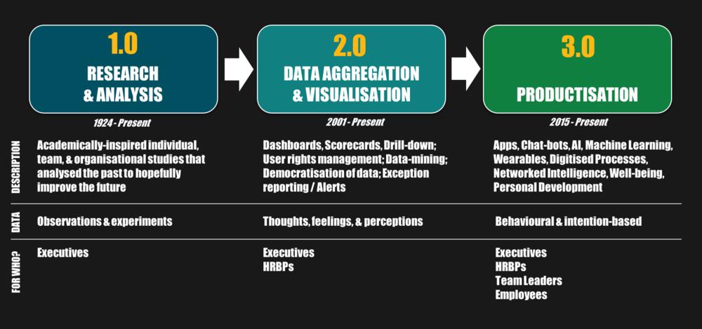 FIGURE 2: The evolution of people analytics (Source: Al Adamsen)