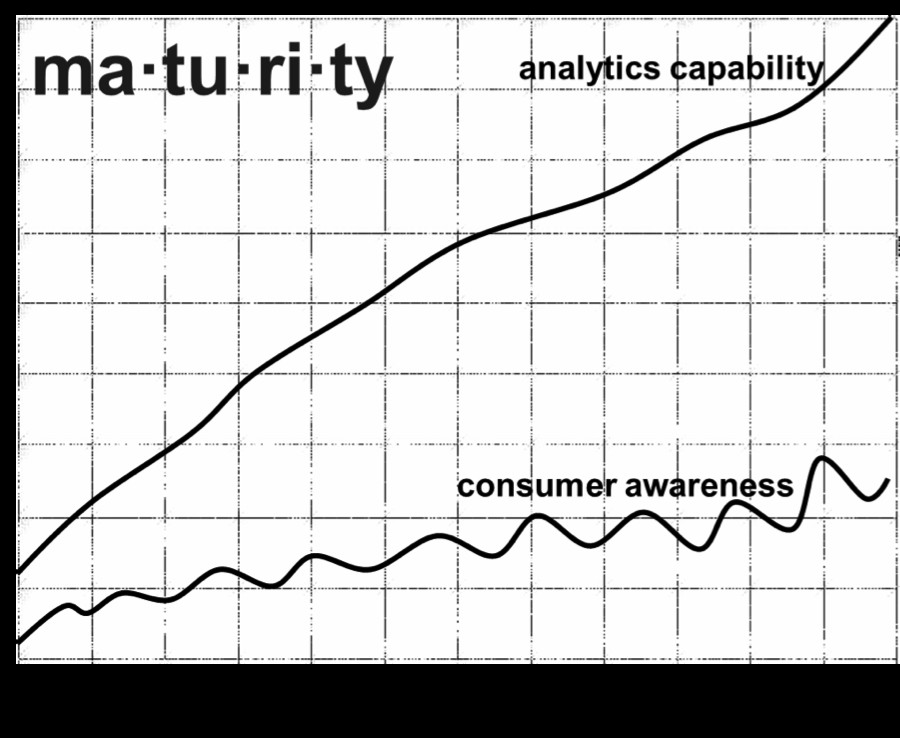 Figure 1   – Know where you fit and the extent of the gap – Organisational maturity of people analytics (Y Axis = Investment/maturity/offerings etc; X Axis – Time) - Source: Arun Chidambaram