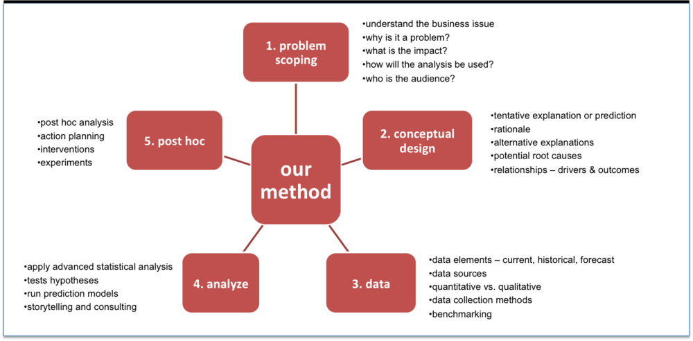 Figure 4:    Five-Step Research Methodology for People Analytics (Source: Arun Chidambaram)