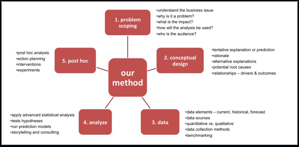 Figure 4:   Five-Step Research Methodology for People Analytics (Source: Arun Chidambaram)