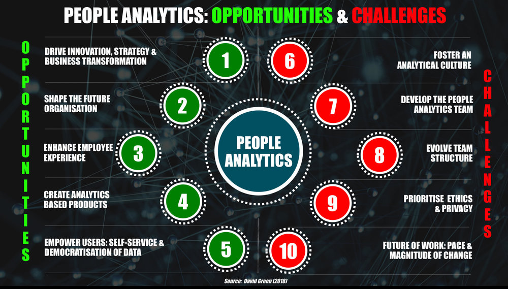Figure 1:    The opportunities and challenges for people analytics (Source: David Green, 2018)