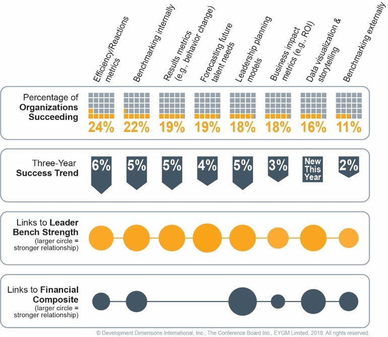 Figure 1:    A 'Stunning Regression' - comparison of success rates with analytics between the Global Leadership Forecasts 2018 with 2014/15 (Source: DDI, The Conference Board and EY)