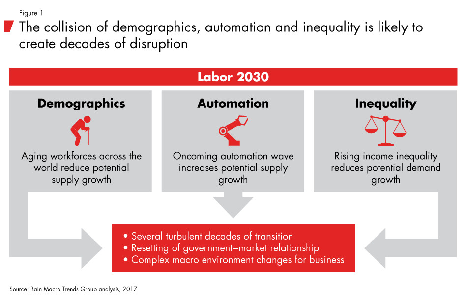 Figure 5:    The collision of demographics, automation and inequality is likely to create decades of disruption (Source: Bain Macro Trends Group Analysis)