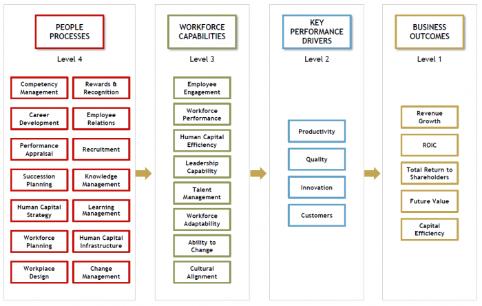 Figure 1  : Linking HR and Senior General manager (SGM) perspectives: Value Profiling (Source: Max Blumberg, HR Zone)
