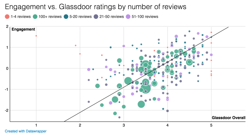 Figure 2:   The relationship between engagement and Glassdoor ratings (Source: Jason McPherson, Culture Amp)