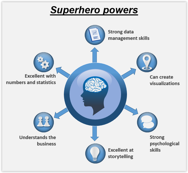 FIGURE 6:    The skills required in a People Analytics team of superheroes (Source: Morten Kamp Andersen)