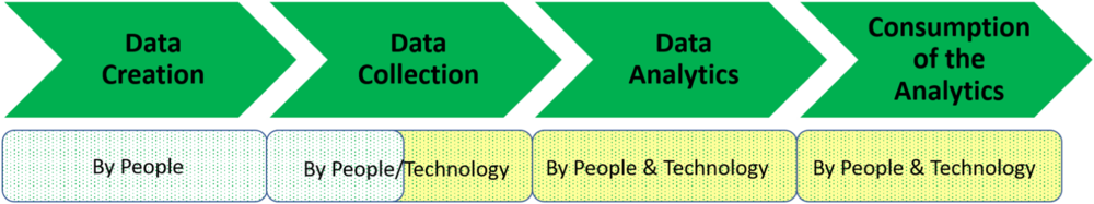 Figure 3: A four-phase framework for people analytics (Source: Arun Sundar, Dipti Gulati, TrustSphere)