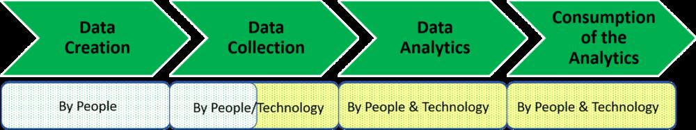Figure 3: A four-phase framework for people analytics (Source: Arun Sundar, Dipti Gulati, TrustSphere)