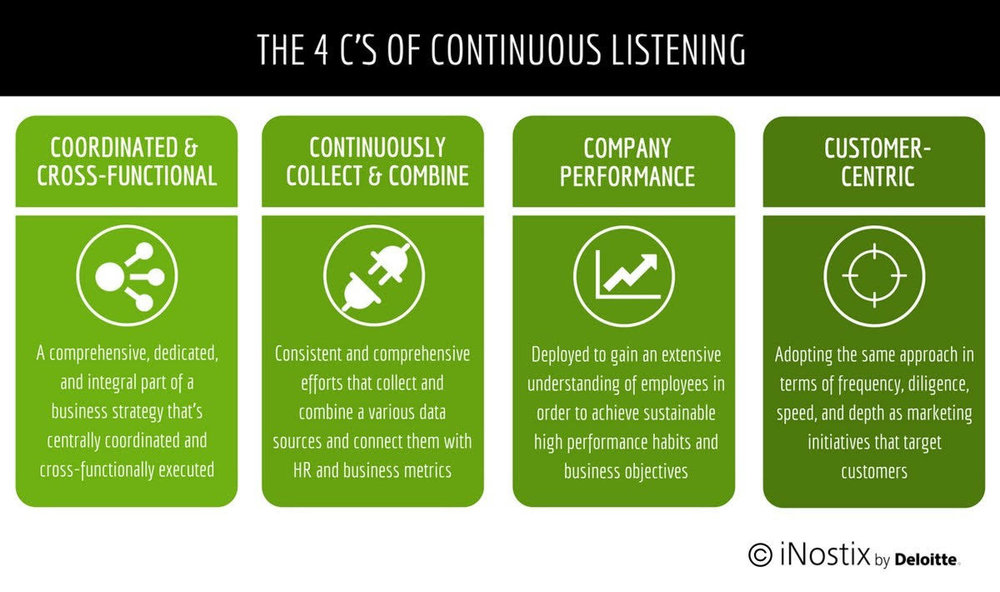 Figure 2   : The 4 C's of Continuous Listening (Source: Laura Stevens - see    article   )