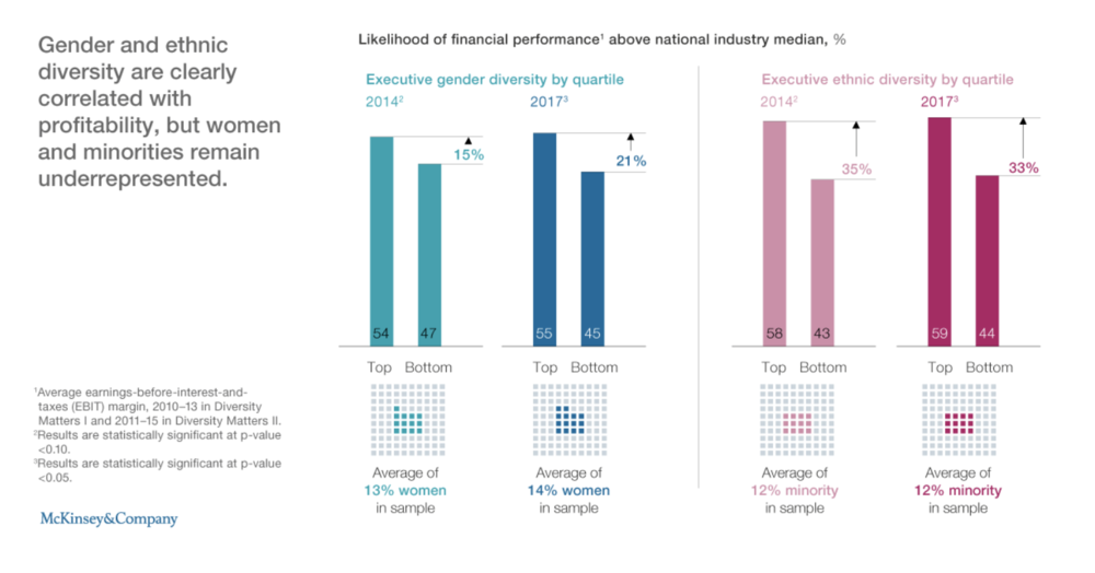 Figure 7:    Gender and ethnic diversity are clearly correlated with profitability, but women and minorities remain underrepresented (Source: Keith McNulty | McKinsey, Delivering on Diversity)