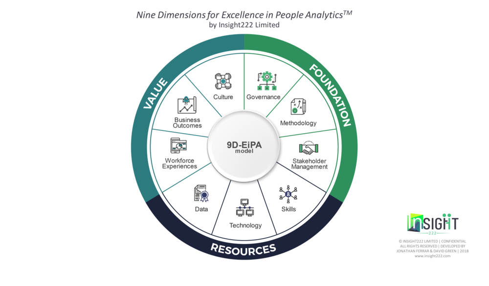 Figure 1  : The Nine Dimensions for Excellence in People AnalyticsTM (Source: Insight222 Limited)