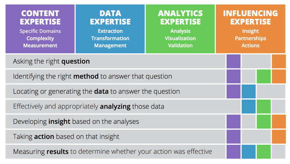 Figure 4:   Intel's model categorising four types of expertise mapped against a seven-step process of a typical people analytics project (Source: Intel, i4CP/ROI Institute)