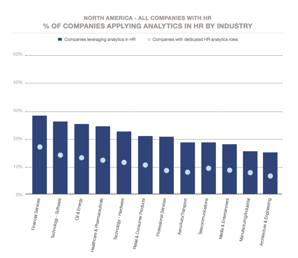 Figure 5   : North American companies apply HR Analytics by industry (Source: LinkedIn Talent Solutions)