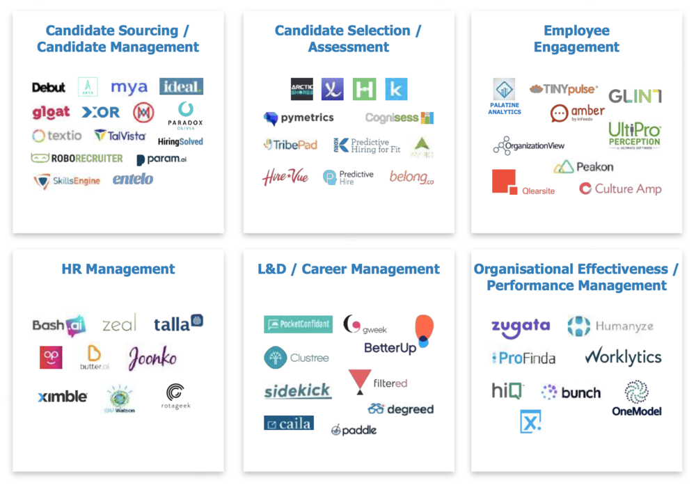 Fig 6   : HR AI Market Scan: 60+ companies gaining traction (Source: CognitionX)