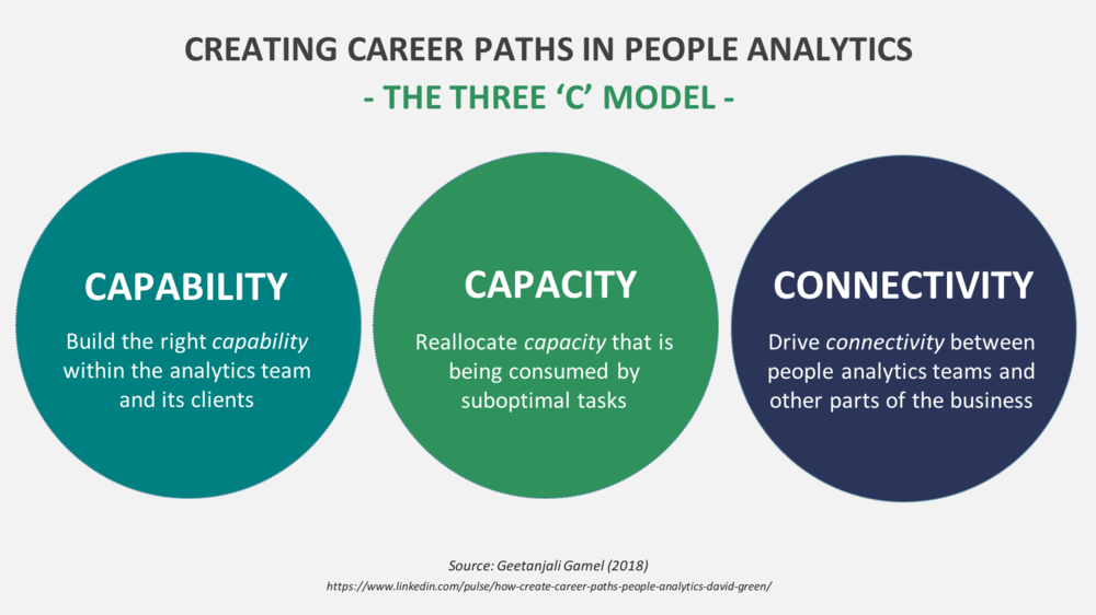 Figure 2: The Three C's of career development in people analytics (Source: Geetanjali Gamel)