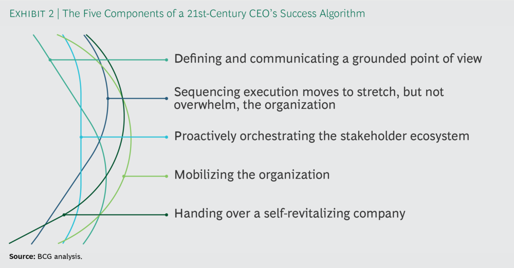 Figure 5: A success algorithm for the 21st Century CEO (Source: BCG)