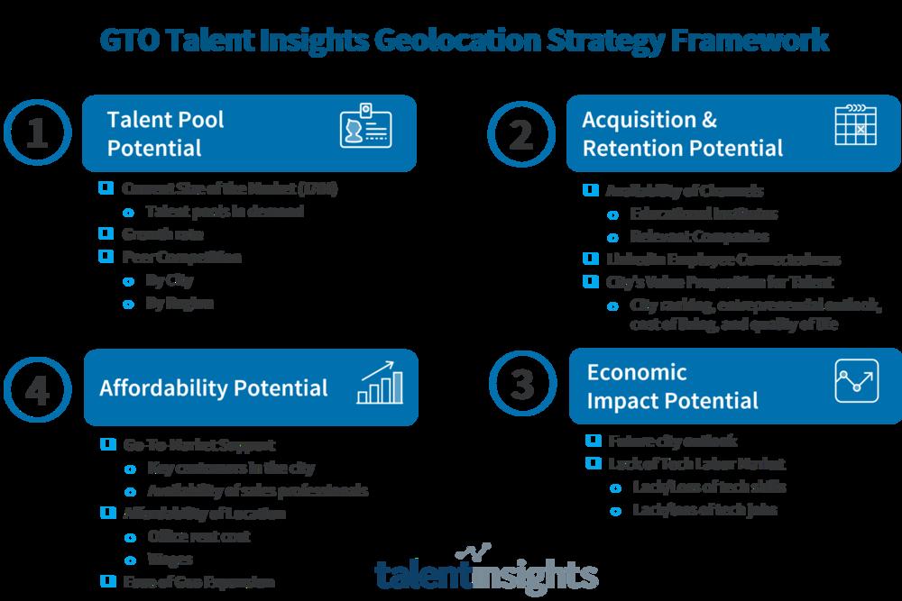 FIGURE 3: GTO Talent Insights Geolocation Strategy Framework (Source: Shujaat Ahmad, Katie Sittler, LinkedIn)