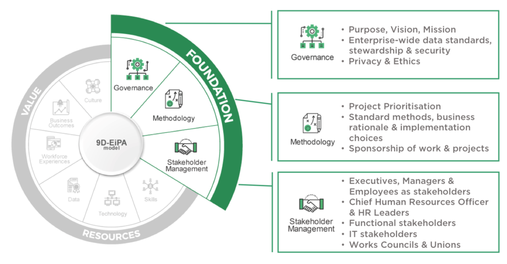 FIGURE 2   : THE NINE DIMENSIONS FOR EXCELLENCE IN PEOPLE ANALYTICS - FOUNDATION (SOURCE: JONATHAN FERRAR, DAVID GREEN, INSIGHT222)