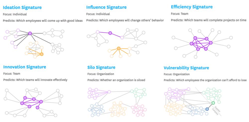 FIG 3   : The Six Signatures of Relational Analytics (Source: Paul Leonardi and Noshir Contractor)