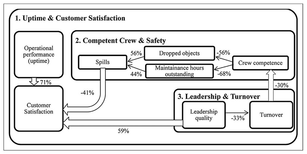 FIG 10  :  HR analytics in Maersk Drilling. Percentages shown are the squared correlations, i.e., amount of variance explained. Often HR Analytics teams will only link leadership quality and turnover (box 3), while a broad analytics approach looks at the entire value chain (Source: Maersk Drilling, Dave Ulrich & Thomas Rasmussen)