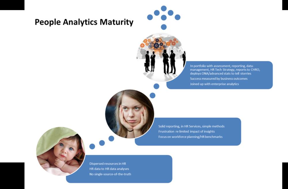 FIG 4: People Analytics Maturity (Source: Thomas Rasmussen)