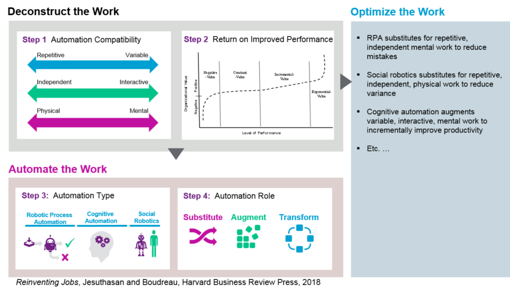 FIG 1: A framework for optimising human and automated work (Source: Reinventing Jobs, Jesuthasan and Boudreau, Harvard Business Press, 2018)